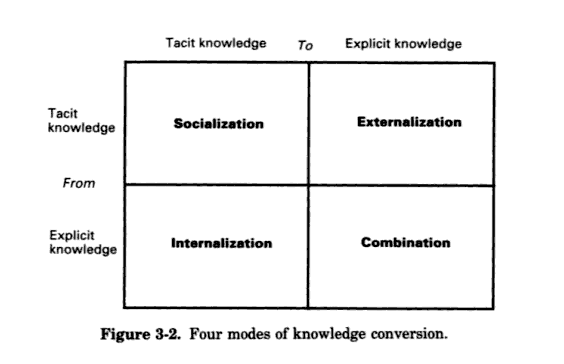 Nonaka and Takeuchi - how knowledge is created and shared
