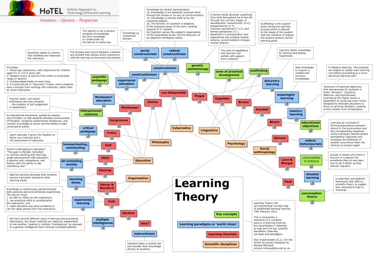 the analysis of learning styles through Learning style survey: eleven parts of the learning styles and read through the , r l (1995) style analysis survey in j reid (ed), learning styles.